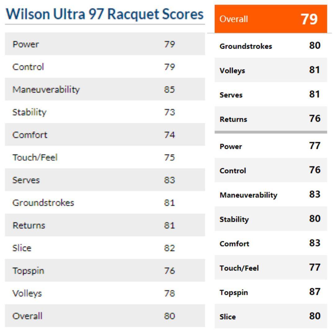 Wilson Ultra 97力压费德勒的小黑拍,你服不服?