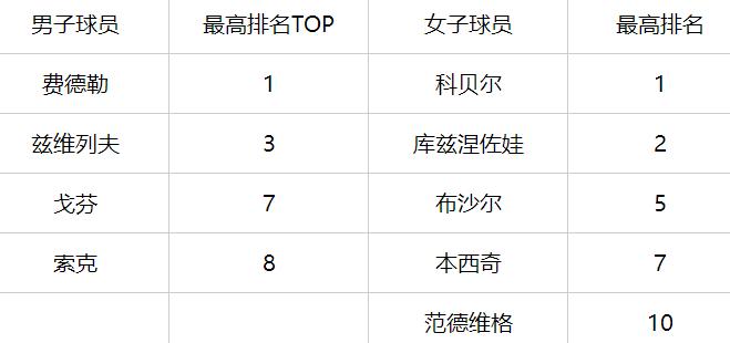 中国00后小花深圳赛首胜!