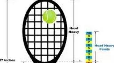 Burn95与RF97,哪款球拍的挥重更大?