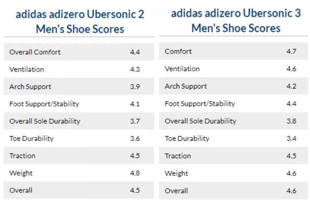 阿迪的这双鞋,比费德勒的Vapor X更好穿!