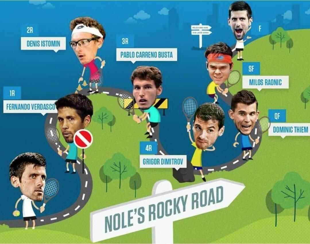 德约澳网夺冠的 road map