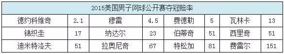 【美网夺冠赔率】小德力压穆费 莎娃不及哈勒普