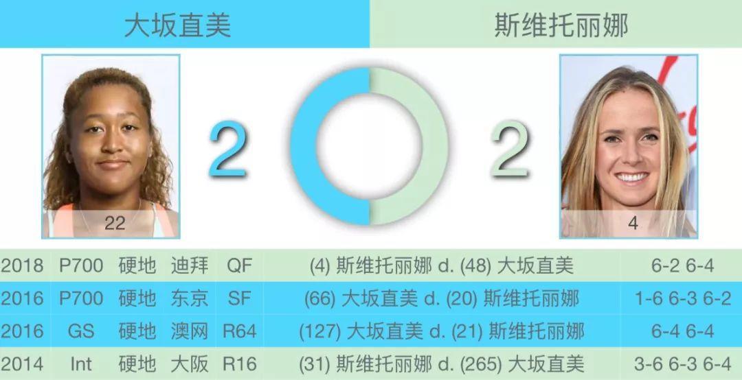 【竞猜】王雅繁挺进32强  日本小威战小白菜