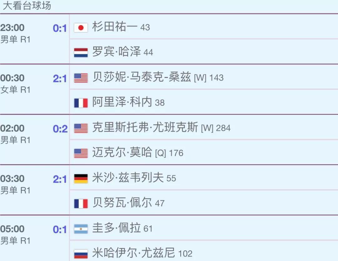 【竞猜】真假小威大战  世界第一是夺冠热门