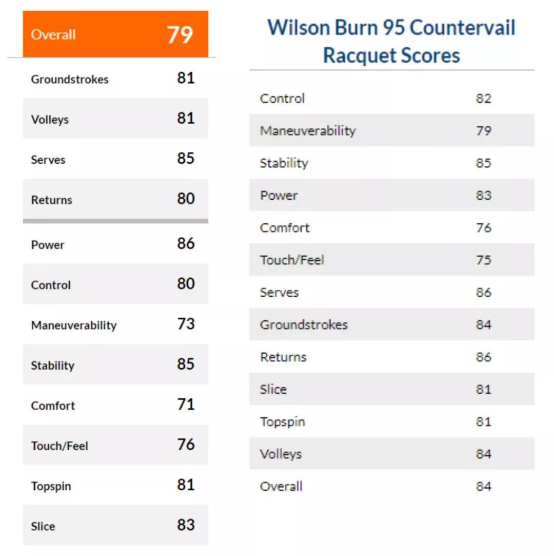 我晕,锦织圭新代言的Wilson Ultra 95 CV跟旧拍Burn 95 CV根本没差??