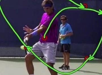 纳达尔正手挥拍轨迹慢动作赏析,你觉得什么最重要?