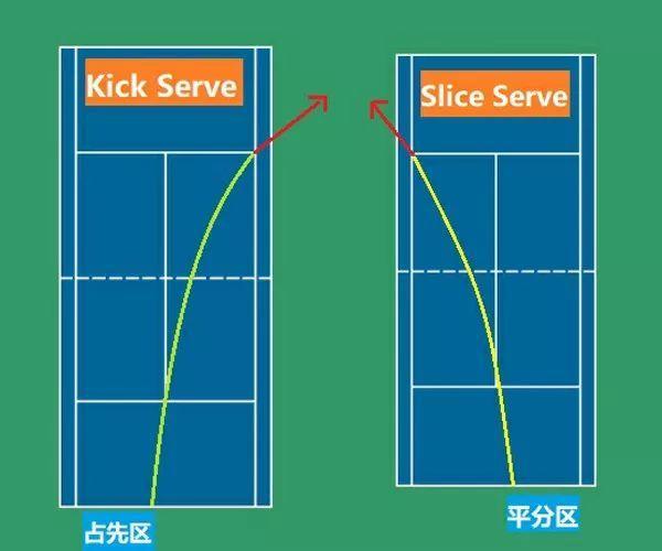 按照这六个步骤,学会网球侧上旋发球so easy !