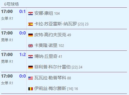 惊,美王蔷终胜大威!法网卫冕冠军出局,纳达尔、德约、莎娃今日登场