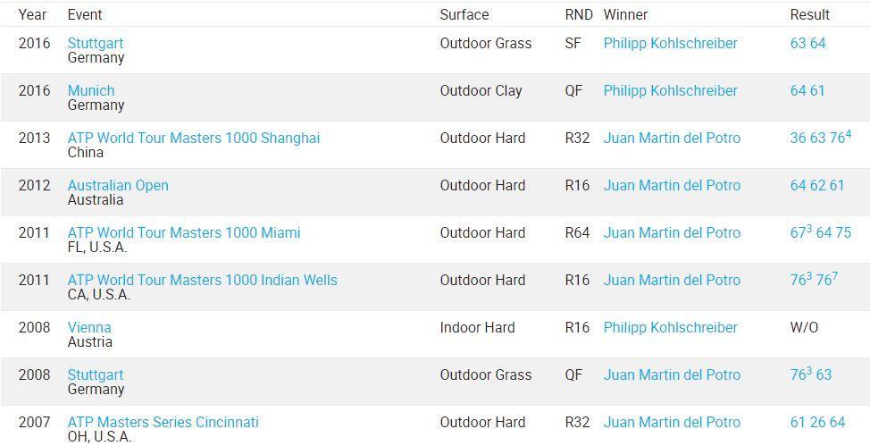 【竞猜】费德勒追平生涯最佳开局记录