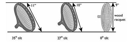 4个非技术层面的小建议,瞬间提高你正手击球的上旋强度!