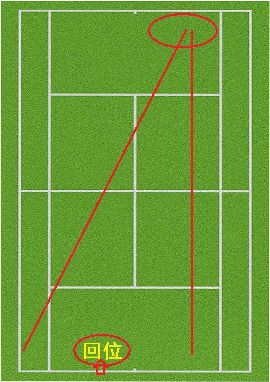 """90%的业余球员被误导!这个网球典型的""""中间""""回位错误千万别再犯!"""