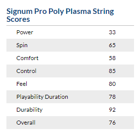 进攻又稳又持久!德国产超高人气网球线Signum Pro Poly Plasma